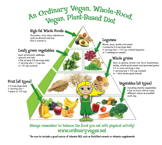Getting Started On A Vegan Diet | Ordinary Vegan