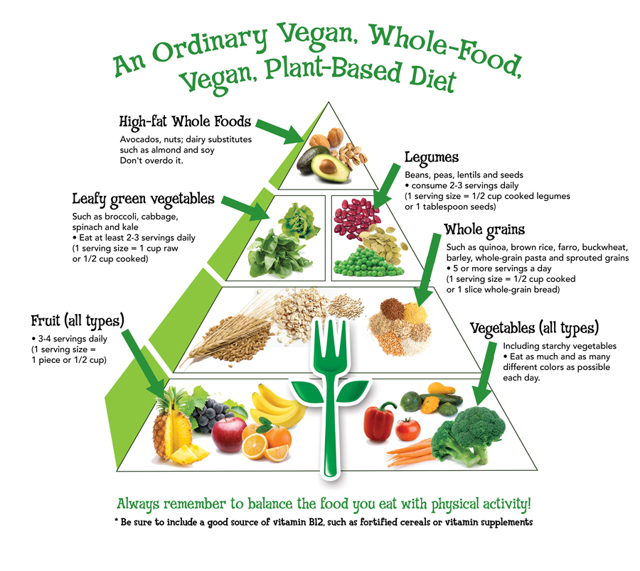 Vegan Food Pyramid For Health, Wellness & Optimal Nutrition