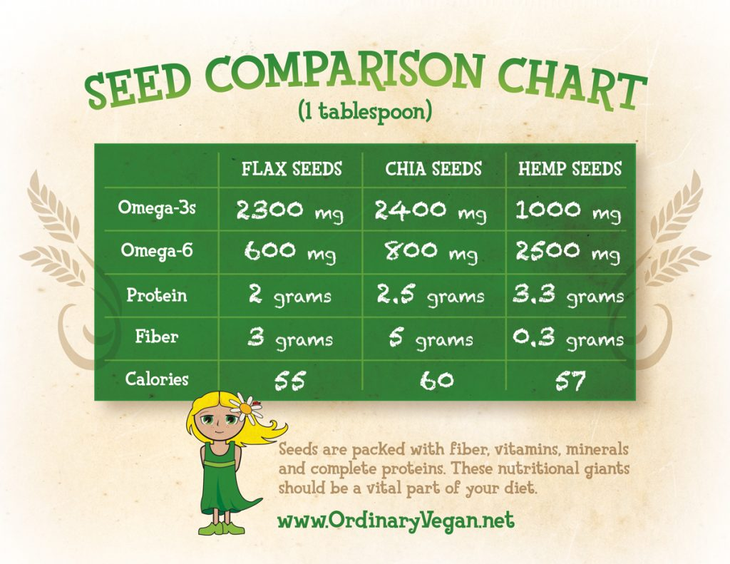 Learn the incredible health benefits of those teeny, tiny nutritional giants called seeds. (#vegan) ordinaryvegan.net